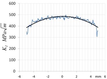Figura 7 - Distribuição de K ao longo da trinca.