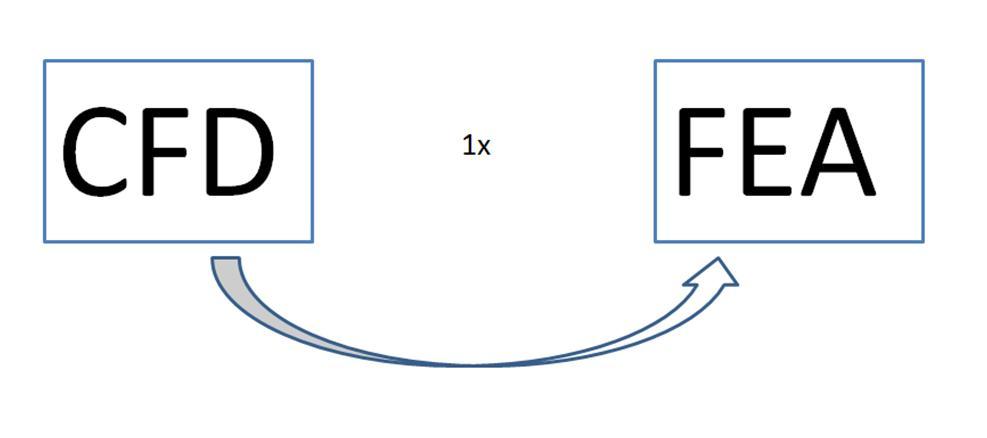 Interação Fluido-Estrutura de uma via