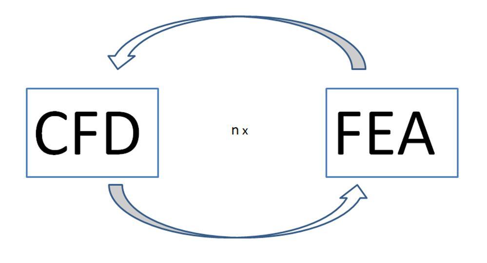 Interação Fluido-Estrutura de duas vias