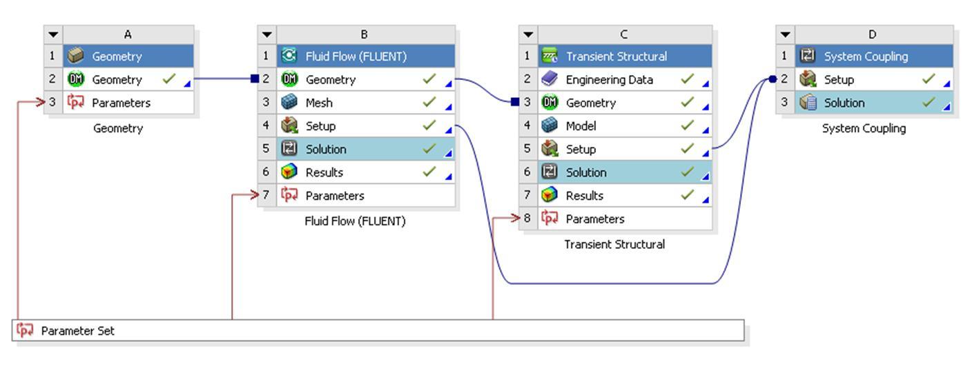 Acoplamento FSI 2 way com ANSYS Fluent