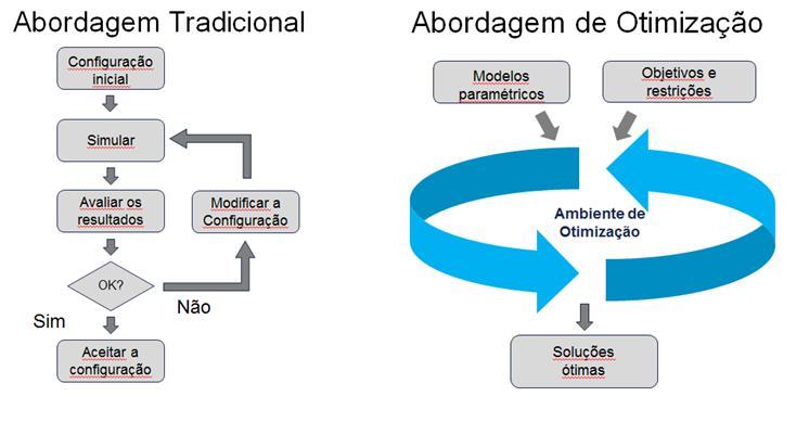 Comparação entre os métodos tradicional e de otimização