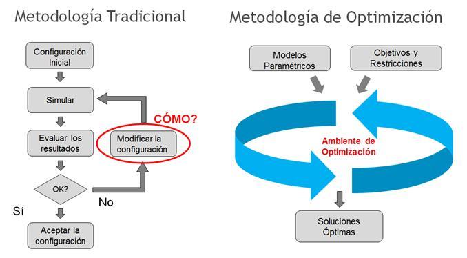 Comparación entre el método tradicional y de optimización