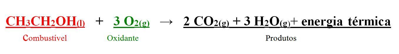A reação de combustão é representada pela fórmula acima, composta pela reação de um combustível e um comburente, resultando em um produto