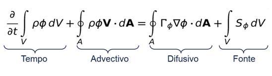 Equação resolvida via Fluidodinâmica Computacional