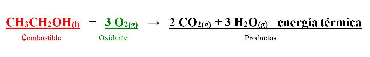 La reacción de combustión es representada por esta fórmula, compuesta por la reacción de un combustible y un comburente, resultando en un producto