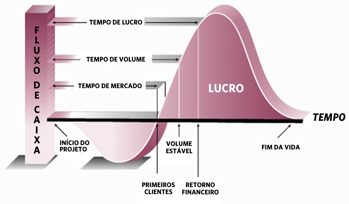 Gráfico apresenta o impacto no fluxo de caixa que a simulação pode agregar à empresa
