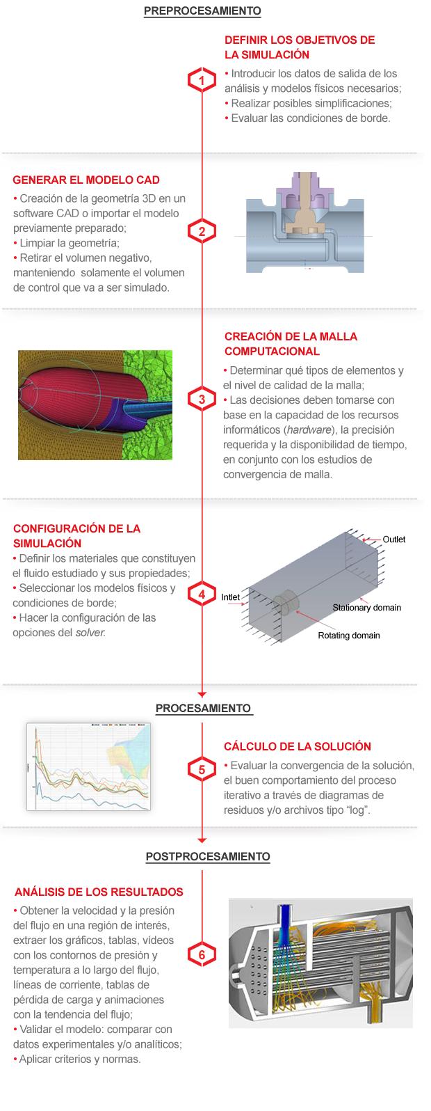 Proceso de Simulación Fluidodinámica (CFD)