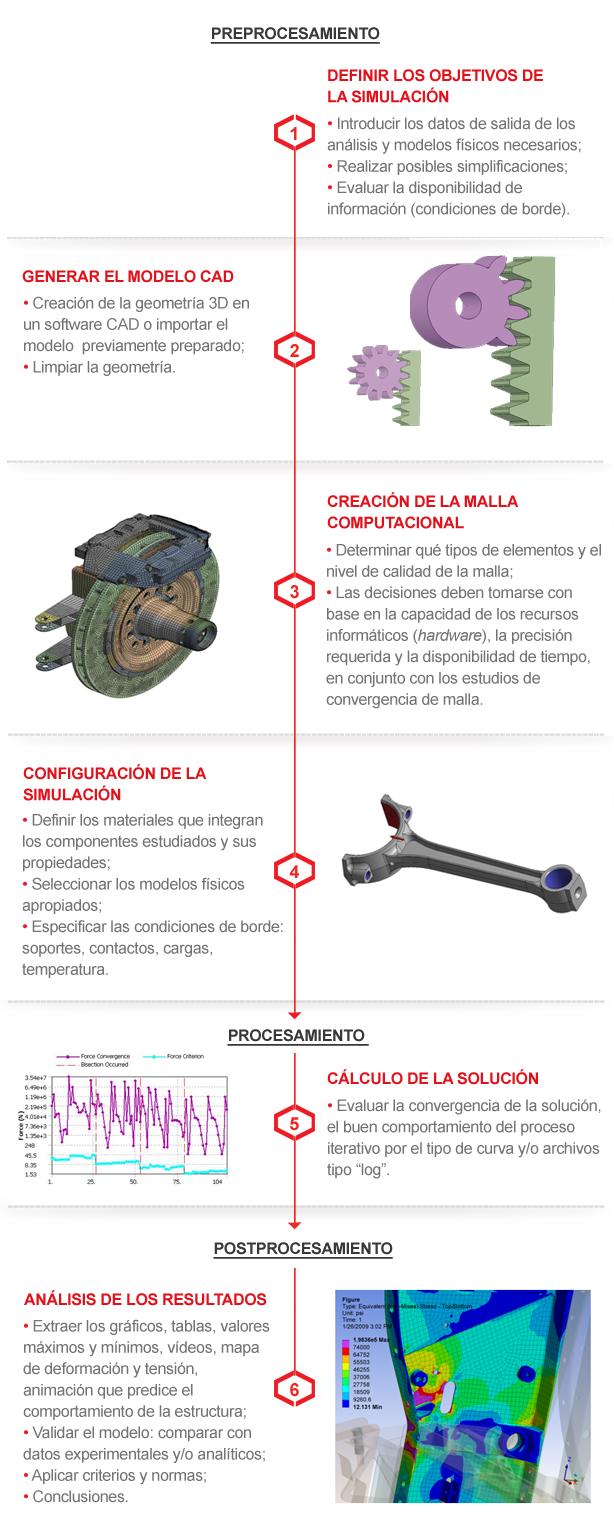Proceso de Simulación Estructural (FEA)