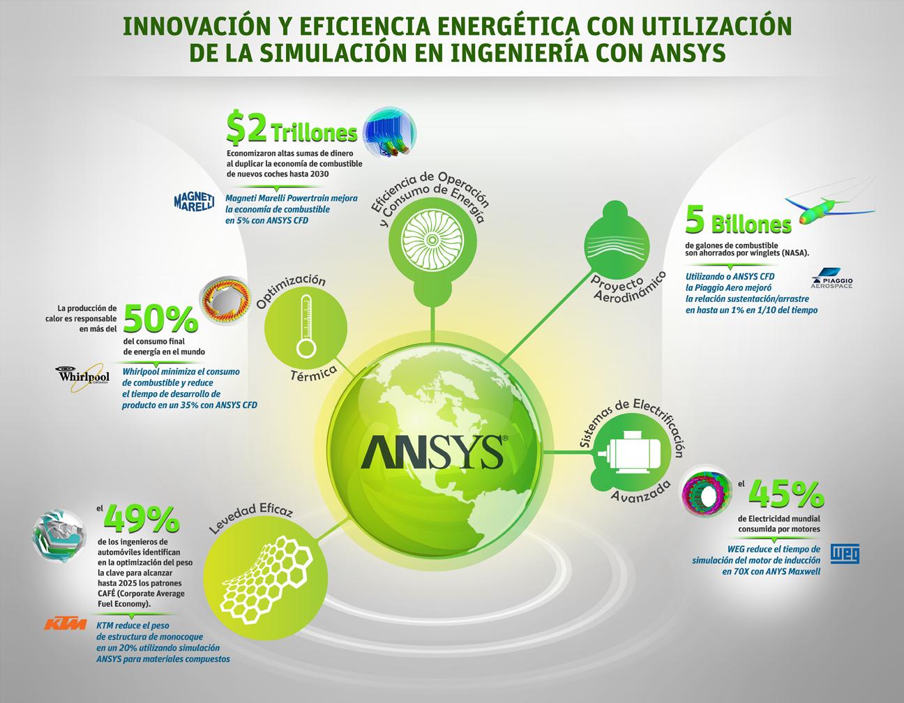 innovacion-y-eficiencia-energetica-con-utilizacion-de-la-simulacion-en-ingenieria-con-ansys