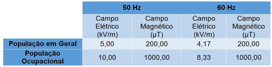 Tabela 1 - Níveis de Referência para campos elétricos e magnéticos em 50 e 60 Hz