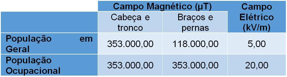 Tabela 2 - Níveis de Referência para campos elétricos e magnéticos a 0 Hz