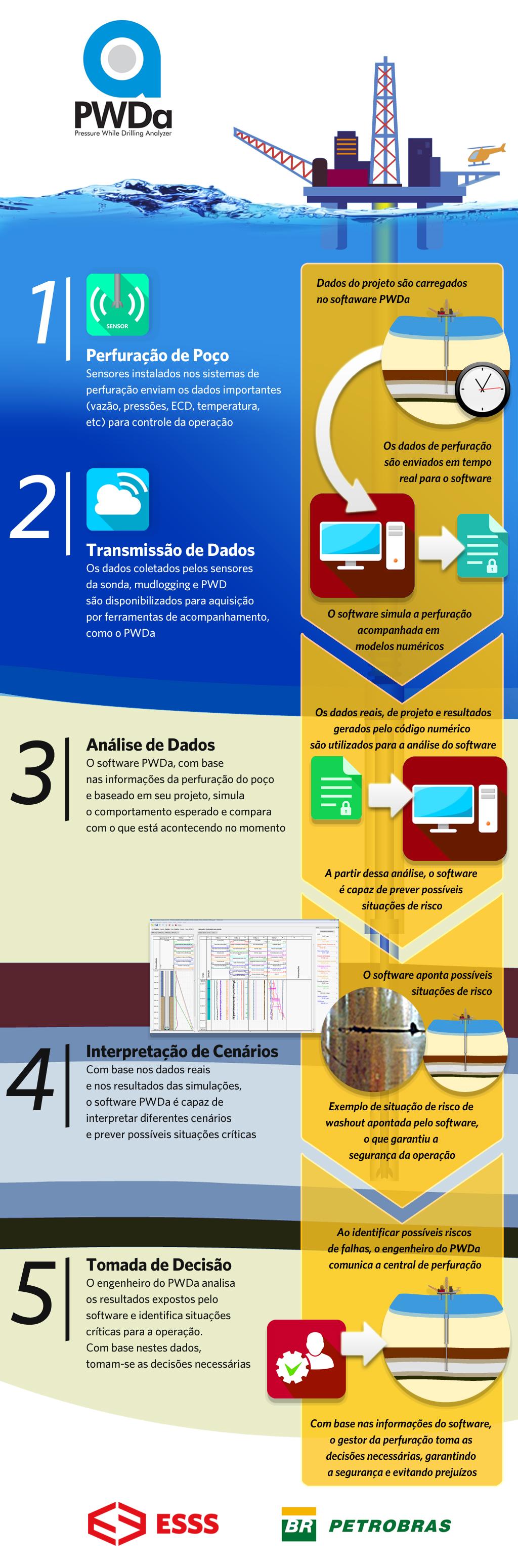 Infográfico: Projeto Inovador ajuda Petrobras a economizar 80 milhões de dólares