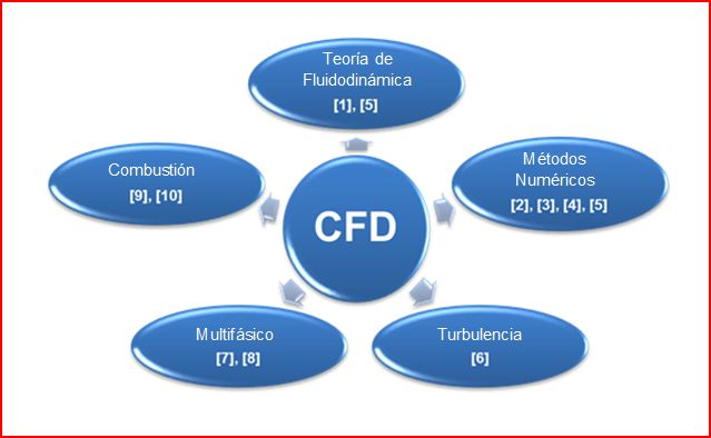 CFDESP