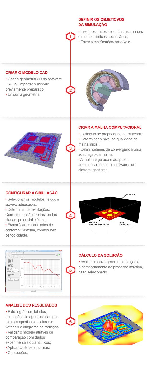 Infográfico EMAG