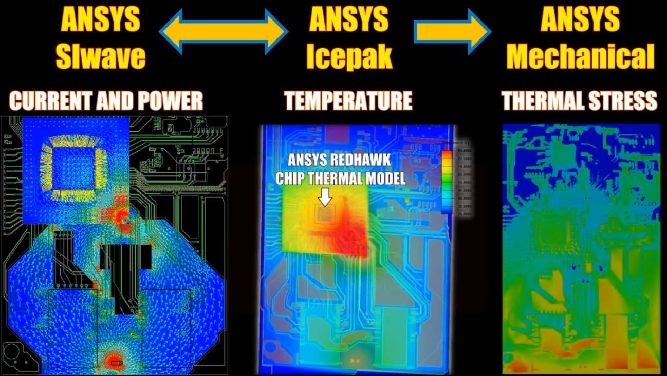 Análise multifísica de uma PCI utilizando ANSYS SIwave, ICEPAK e Mechanical