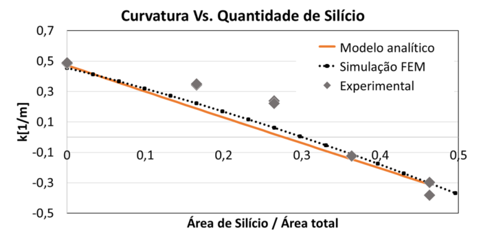Curvatura para diferentes cantidades de silicio en los modelos analítico, FEM y experimental.