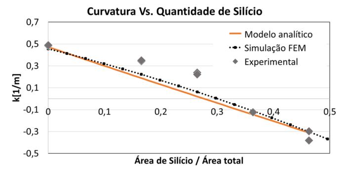Curvatura para diferentes quantidades de silício nos modelos analítico, FEM e experimental.
