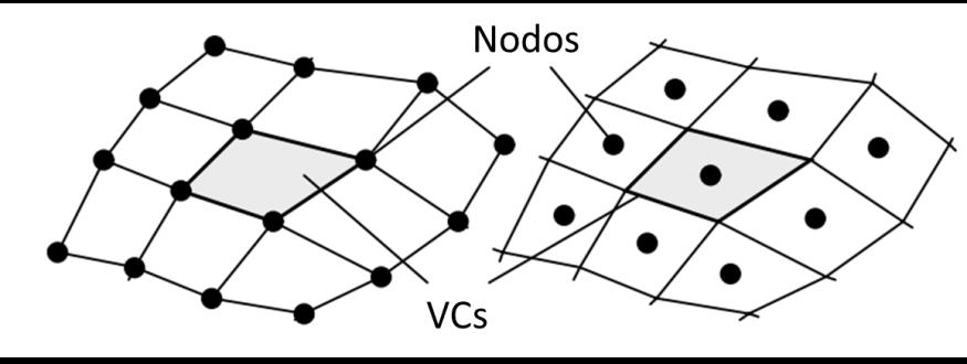 Nós nos vértices dos VCs (esquerda) e nós nos centros dos VCs (direita) para uma grade quadrilátera.