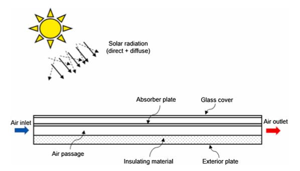 Visão lateral de um aquecedor solar de passagem única