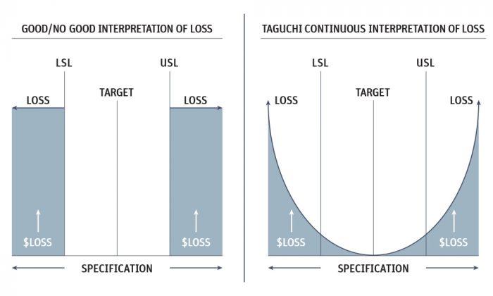 gráficos da função de perda de Taguchi