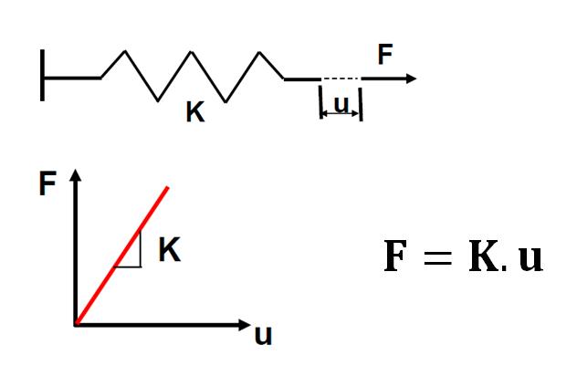 Relação (Lei de Hooke) entre esforço externo (F), rigidez (K) e deslocamento (u)