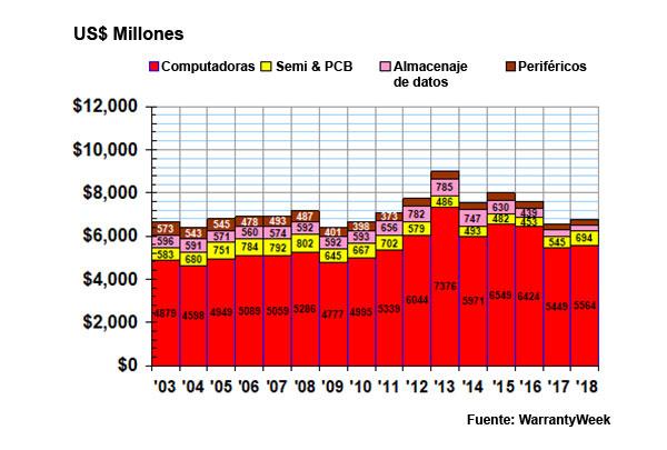 Gráfico de los pedidos de garantía de la industria de computadoras pagados por compañías en los Estados Unidos.
