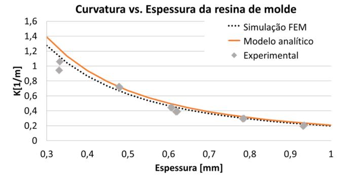 Curvatura para diferentes espessuras de resina, FEM e experimental.