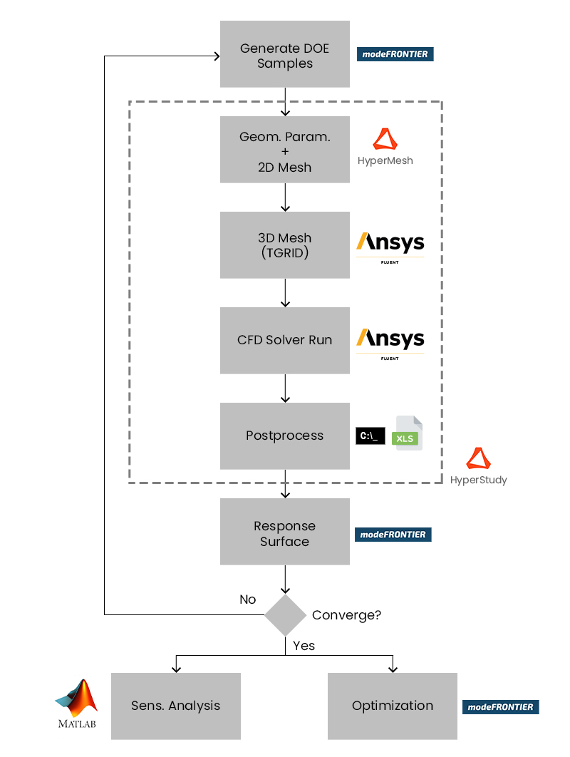 Fluxograma com processo computacional aplicado para modelagem, análise e otimização
