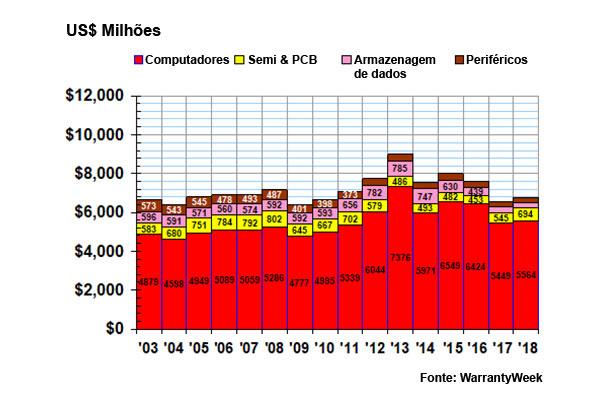Gráfico dos pedidos de garantia da indústria de computadores pagos por empresas nos EUA