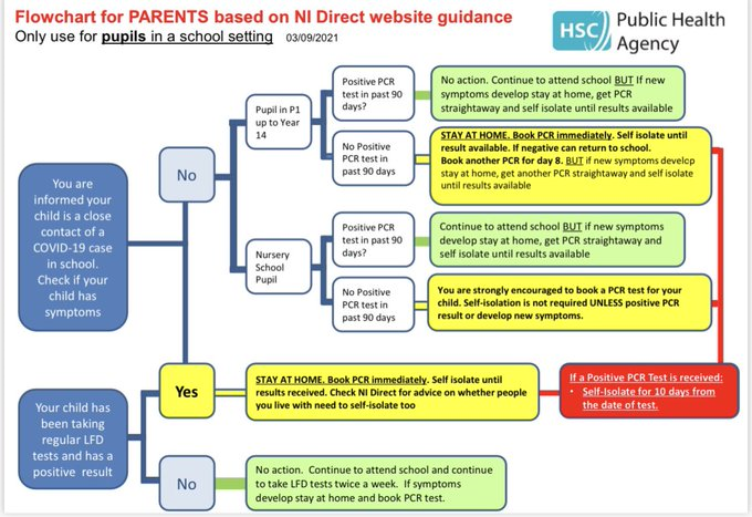 Latest PHA flow chart for close contacts in school