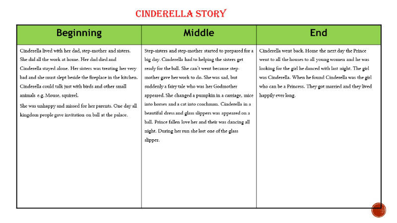 Filip wrote about the Cinderella Story
