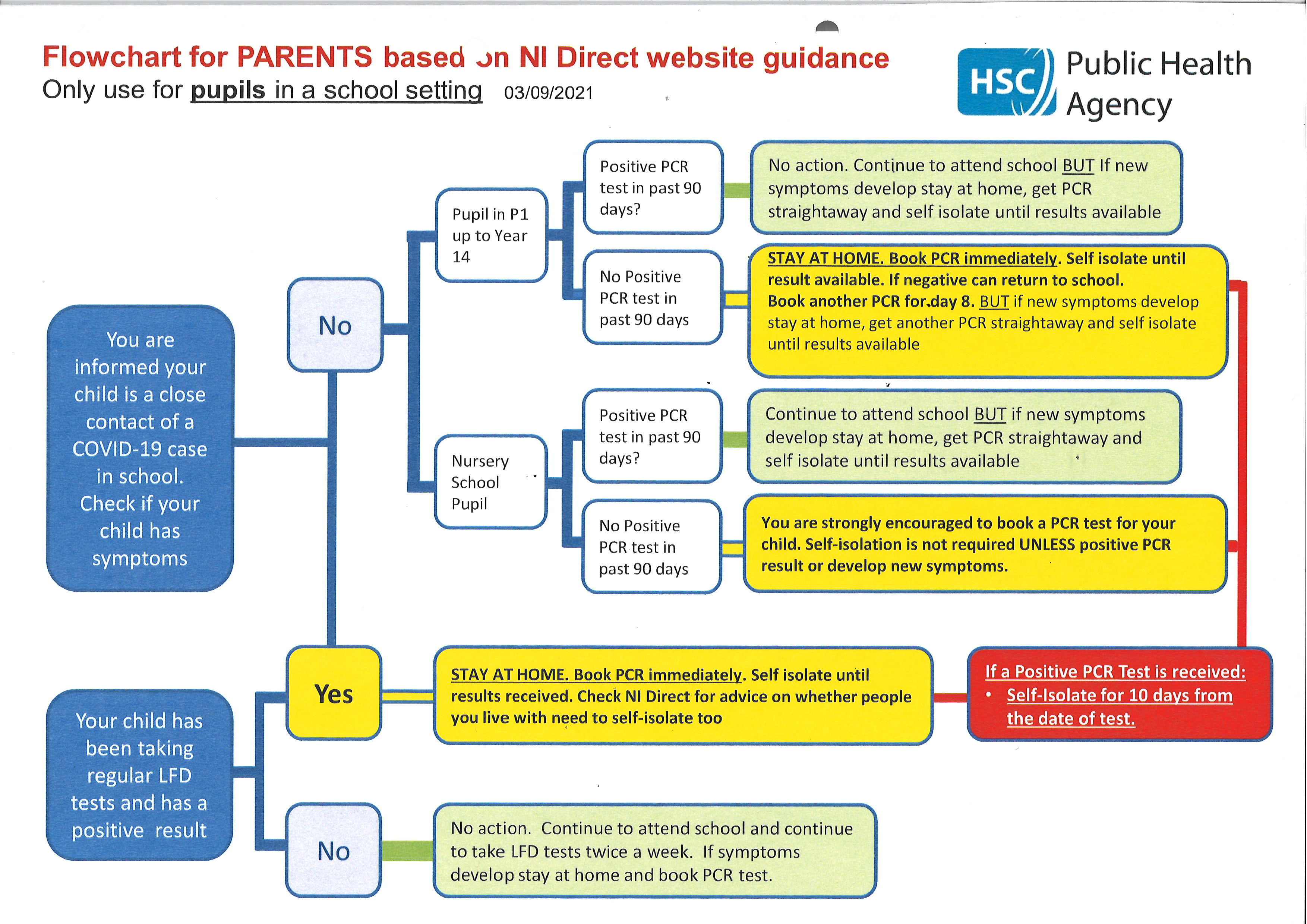 Parent Advice for Covid