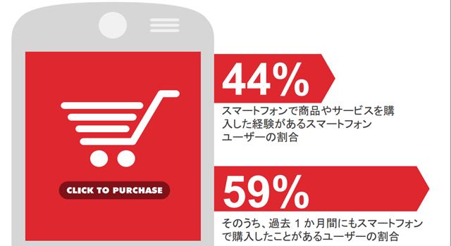 スマートフォンでのショッピング経験