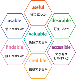 ユーザーエクスペリエンスハニカム構造