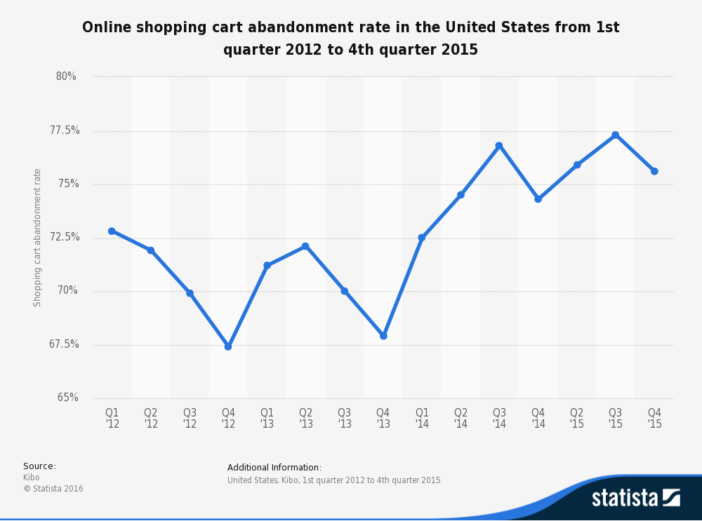 statistic_id270073_us-online-shopping-cart-abandonment-rate-2012-2015