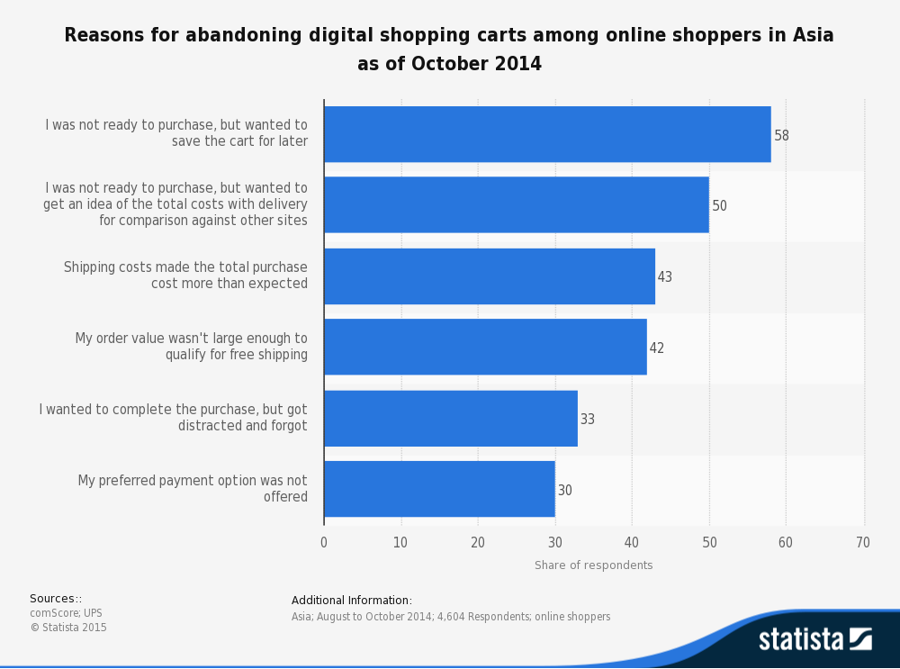 statistic_id441735_asia_-reasons-for-abandoning-online-shopping-carts-2014