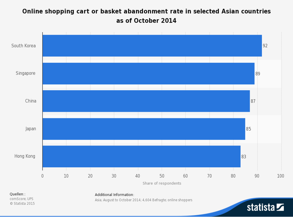 statistic_id441744_asia_-online-cart-or-basket-abandonment-rate-2014-by-country