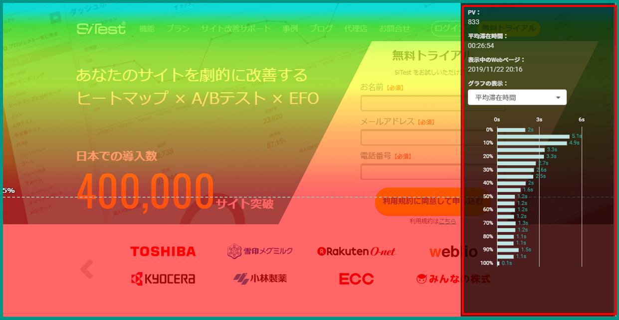 スクロールデータ(アテンションヒートマップ)で定量的に分析 イメージ