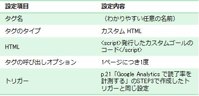 タグ名は任意の分かりやすい名前を記載してください。今回の場合であれば「SiTest_読了」などがよいです。タグのタイプはカスタムHTMLです。HTMLにはSTEP2でコピーしておいた、SiTestのカスタムゴールのコードを記載します。scriptタグで囲うことを忘れないようにしてください。タグの呼び出しオプションは1ページにつき1度です。トリガーはSTEP4で作成したトリガーにします。