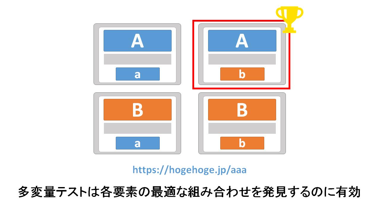 ウェブサイトのメインビジュアル・画像・ボタンのデザインをそれぞれ3パターンずつ用意して多変量テストを行うと、最も最適な組み合わせを発見する個ことができます。