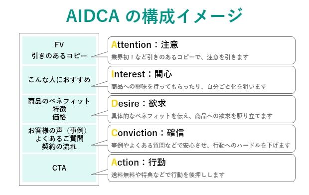 AIDCA_WF