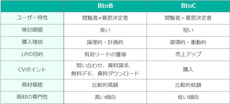 BtoBのLPの特徴