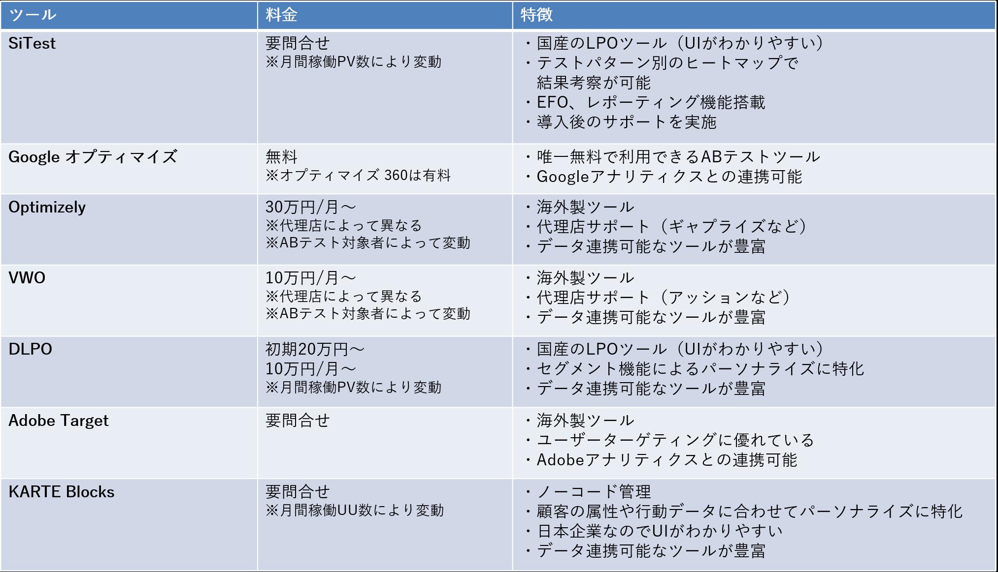 ABテストツール比較表