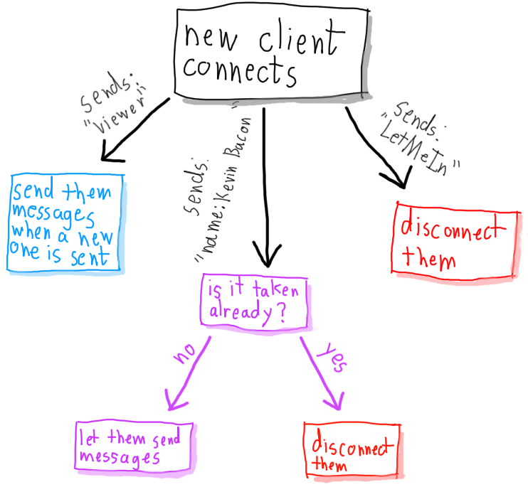 TCP Chat Server diagram