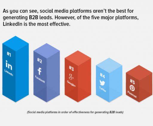 estrategia de marketing de linkedin