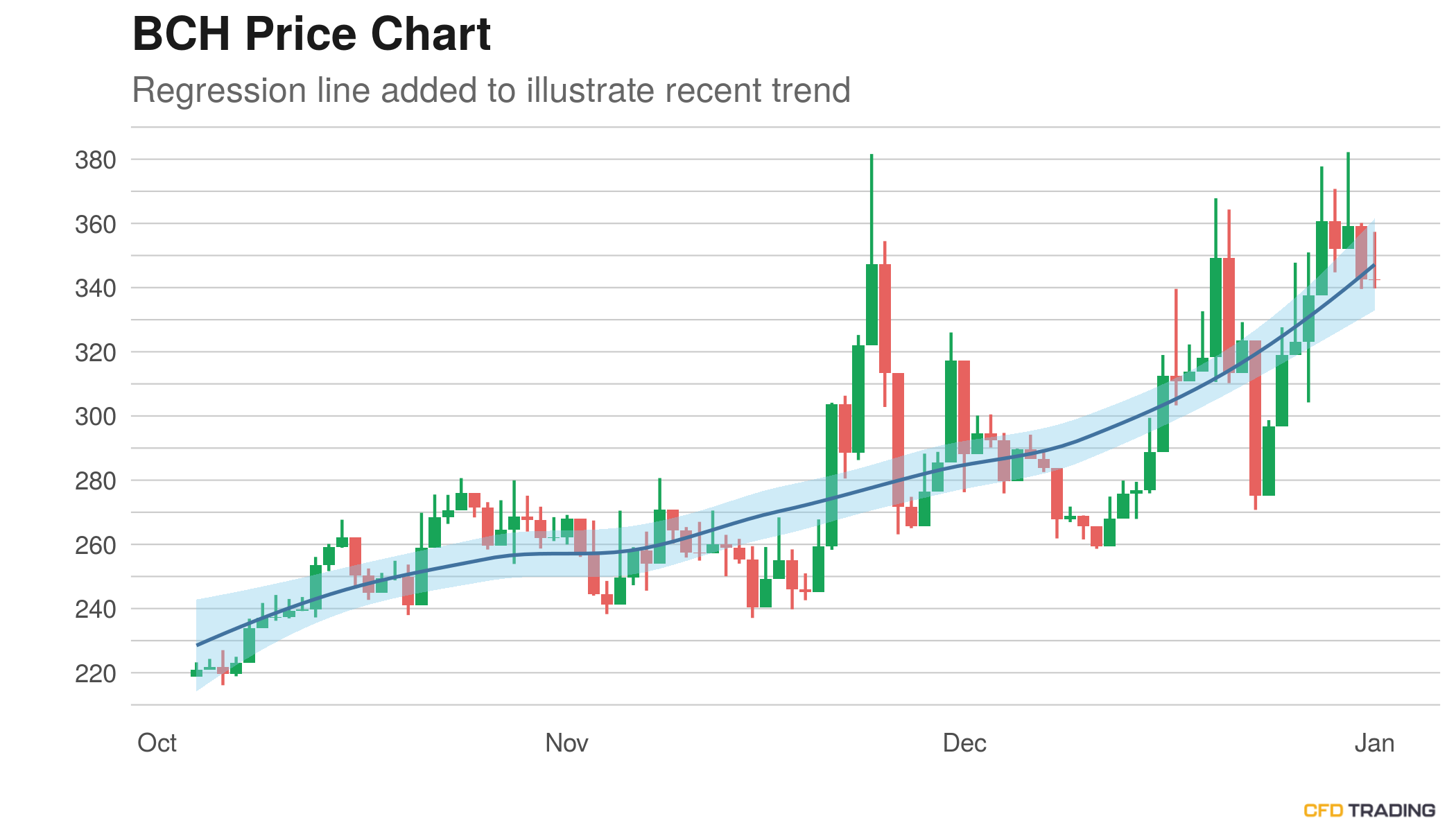 <bold>Bitcoin</bold> Cash (BCH) Price Near $342.24; Moves Down For the 2nd Straight Day, Pin Bar Pattern Appearing on <bold>Chart</bold>, in an Uptrend Over Past 90 Days