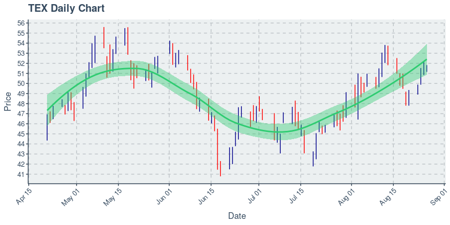 Terex Corp (TEX): Price Now Near $51.47; Daily Chart Shows An Uptrend on 50 Day Basis