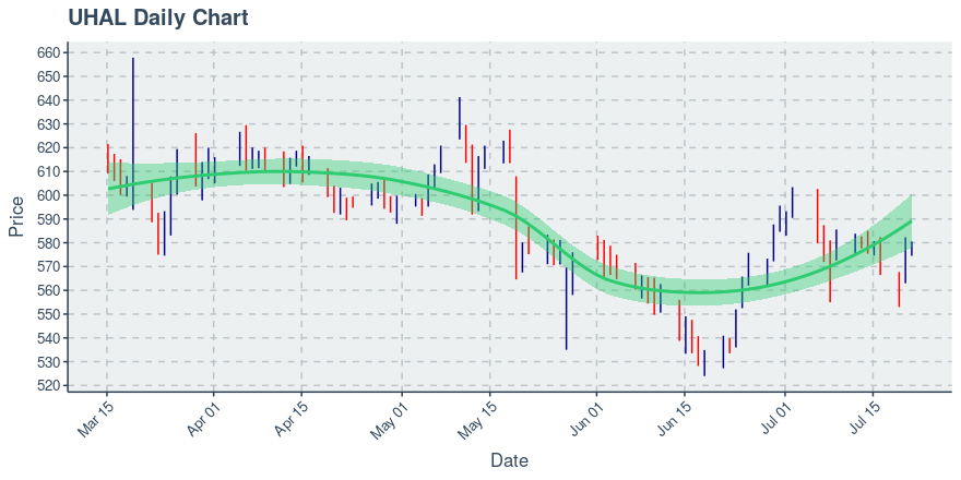 Amerco (UHAL): Price Now Near $577.75; Daily Chart Shows Downtrend on 100 Day Basis