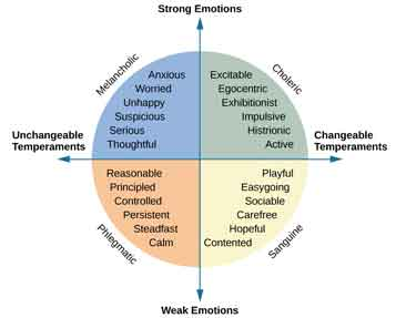 "A circle is divided vertically and horizontally into four sections by lines with arrows at the ends. Clockwise from the top, the arrows are labeled ""Strong Emotions,"" ""Changeable Temperaments,"" ""Weak Emotions,"" and ""Unchangeable Temperaments."" The arcs around the perimeter of the circle, clockwise beginning with the top right segment are labeled ""Choleric,"" ""Sanguine,"" ""Phlegmatic,"" and ""Melancholic."" The sections inside each arc contain descriptive words. Inside the Choleric arc are the words ""excitable, egocentric, exhibitionist, impulsive, histrionic, and active."" Inside the Sanguine arc are the words ""playful, easygoing, sociable, carefree, hopeful, and contented."" Inside the Phlegmatic arc are the words ""reasonable, principled, controlled, persistent, steadfast, and calm."" Inside the Melancholic arc are the words ""anxious, worried, unhappy, suspicious, serious, and thoughtful."""