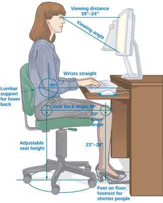 "An illustration shows a person seated at a desk. Measurements are provided showing the proper distance and angle from work equipment. The labels are as follows: Viewing distance from head to monitor should be 19–24 inches."" For the viewing angle, the eyes should be about level with the top of the screen. The chair should provide lumbar support for the lower back. The forearm and upper arm should be at a 90 degree angle, with wrists straight over the keyboard. The seat back angle should also be 90 degrees, as should the angle of the bend of the knees. The top of the knees should be between 23 and 28 inches from the floor. If this distance cannot be met due to short stature, a footrest should be used below the feet. The seat should have an adjustable height to help in posturing oneself according to these suggested angles and distances."